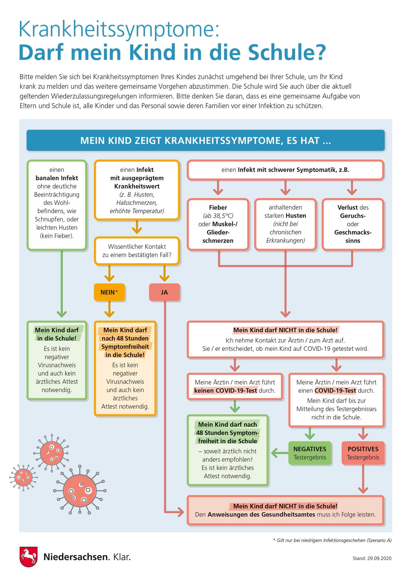 Plakat Schule Erkältungssymptome, Eltern